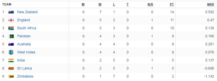 1992 World Cup points table Pakistan