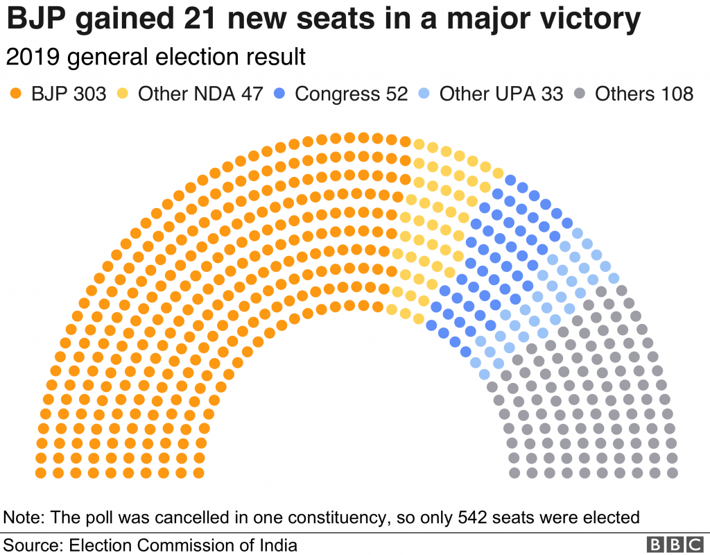2019 Lok Sabha Election results
